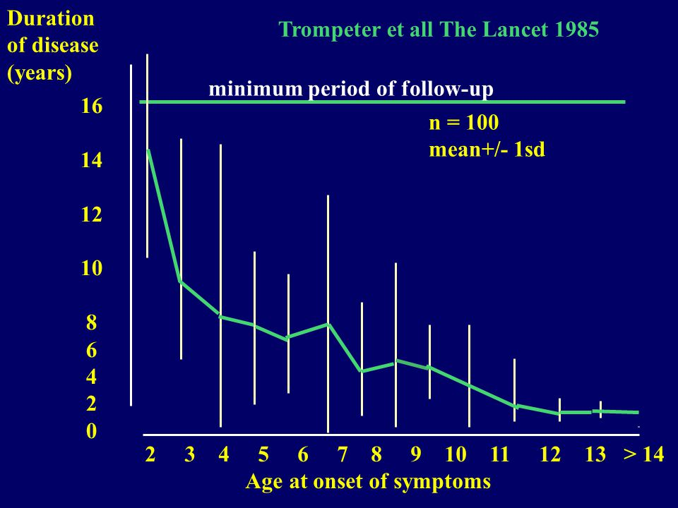16 14 12 10 8 6 4 2 0 Duration of disease (years) n = 100 mean+/- 1sd 2 3 4 5 6 7 8 9 10 11 12 13 > 14 Age at onset of symptoms Trompeter et all The Lancet 1985 minimum period of follow-up