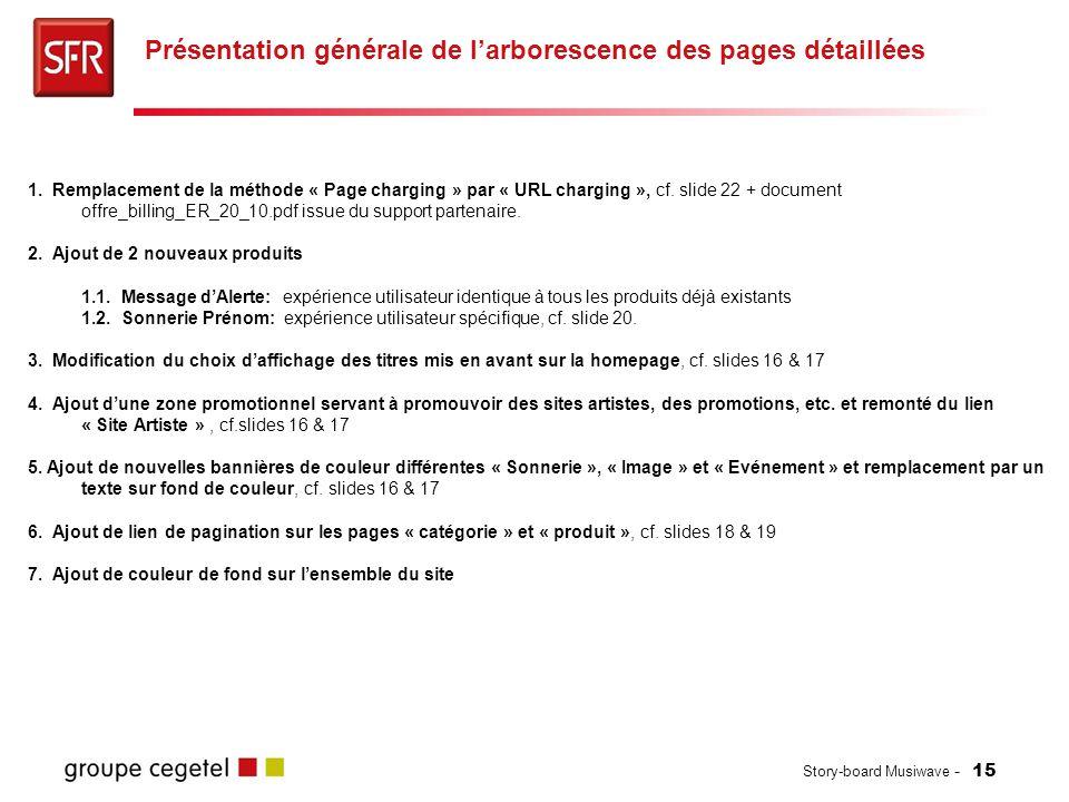 Story-board Musiwave - 15 Présentation générale de l'arborescence des pages détaillées 1. Remplacement de la méthode « Page charging » par « URL charg