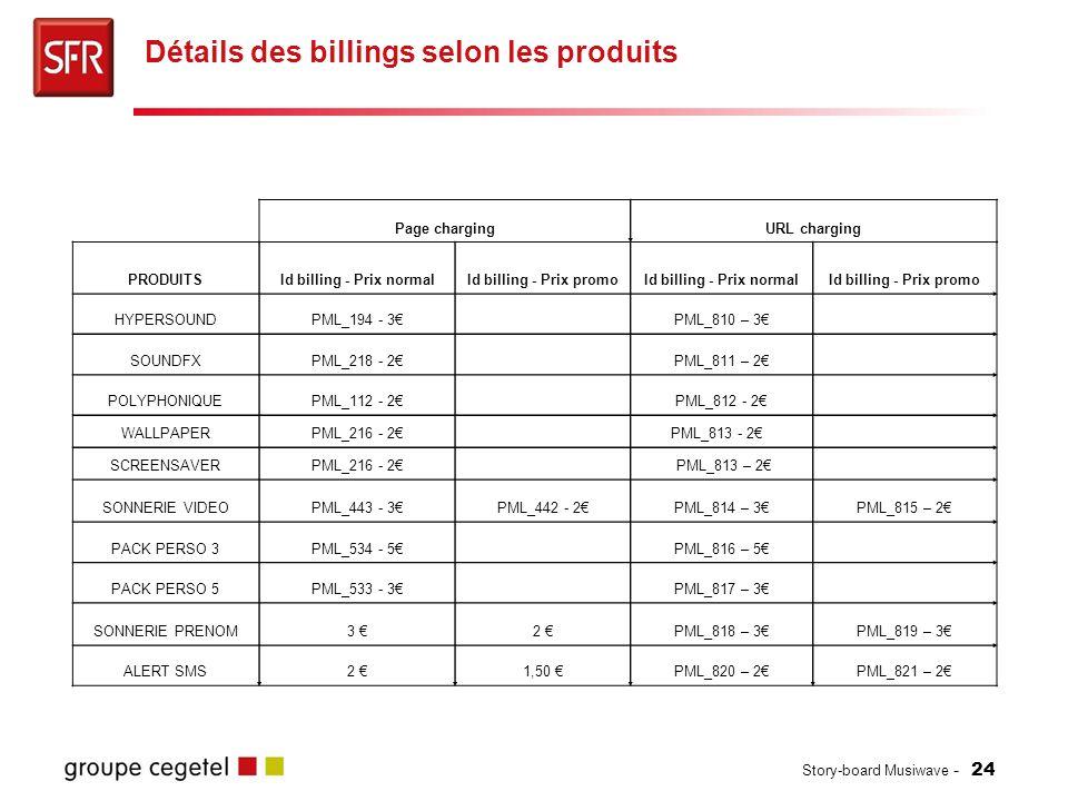 Story-board Musiwave - 24 Détails des billings selon les produits PRODUITSId billing - Prix normalId billing - Prix promoId billing - Prix normalId bi