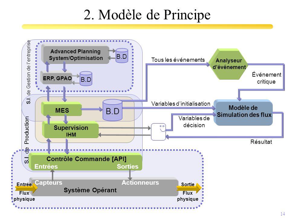 14 S.I. de Production S.I. de Gestion de l'entreprise CapteursActionneurs Système Opérant Analyseur d'événement Contrôle Commande [API] EntréesSorties