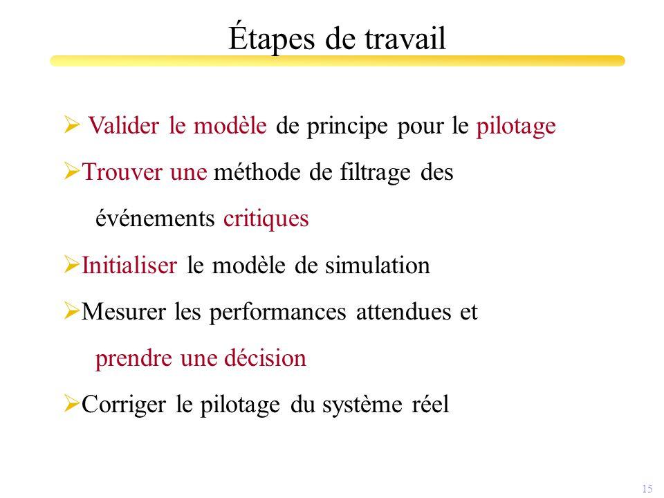 15 Étapes de travail  Valider le modèle de principe pour le pilotage  Trouver une méthode de filtrage des événements critiques  Initialiser le modè