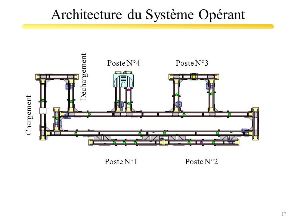 17 Architecture du Système Opérant Poste N°1 Poste N°4Poste N°3 Poste N°2 Chargement Déchargement
