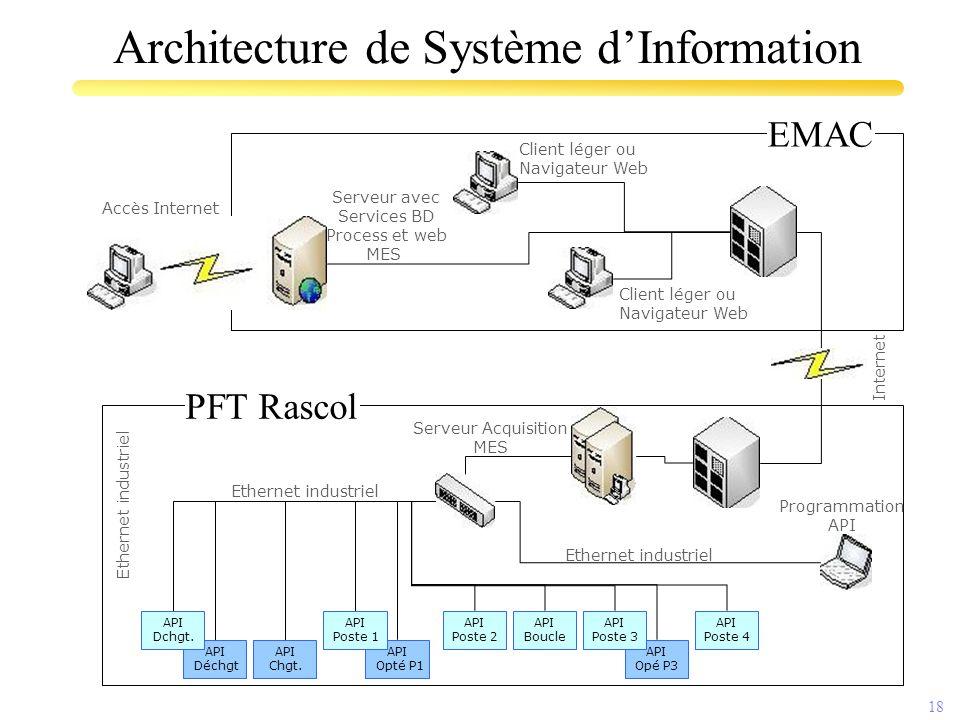18 Architecture de Système d'Information EMAC PFT Rascol API Opté P1 API Opé P3 API Chgt. API Déchgt API Poste 2 API Poste 4 API Boucle API Poste 3 AP