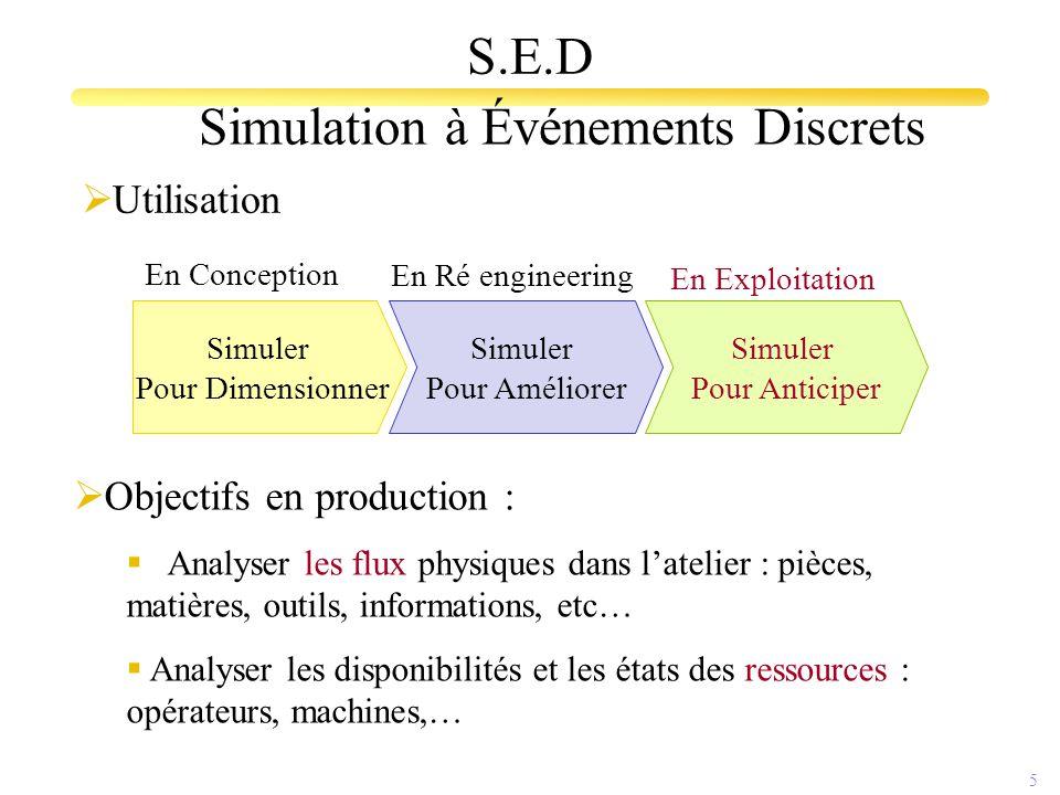 5 S.E.D Simuler Pour Améliorer Simuler Pour Dimensionner Simuler Pour Anticiper En Conception En Exploitation En Ré engineering  Objectifs en product