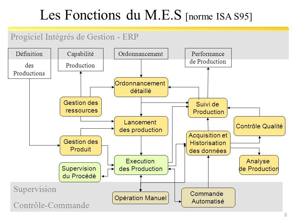 8 Supervision Contrôle-Commande Progiciel Intégrés de Gestion - ERP Définition des Productions Performance de Production OrdonnancementCapabilité Prod