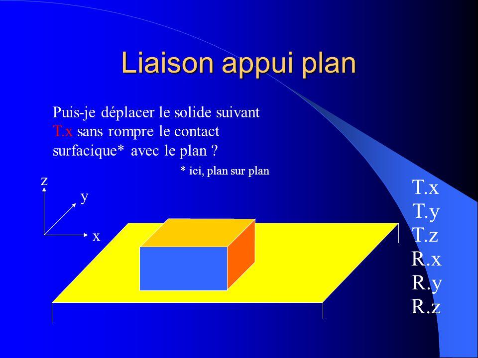Liaison appui plan En posant ce prisme sur le plan, je limite sa liberté dans l'espace...