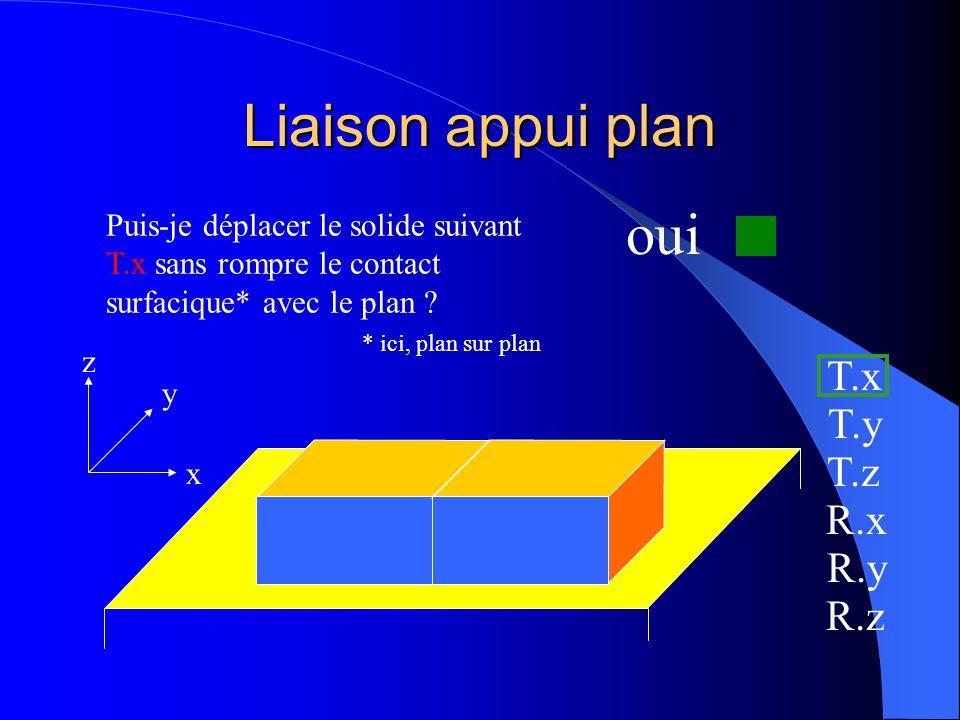 Liaison appui plan x y z Puis-je déplacer le solide suivant T.x sans rompre le contact surfacique* avec le plan ? * ici, plan sur plan T.x T.y T.z R.x