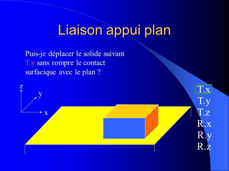 Liaison appui plan x y z Puis-je déplacer le solide suivant T.x sans rompre le contact surfacique* avec le plan ? * ici, plan sur plan oui T.x T.y T.z
