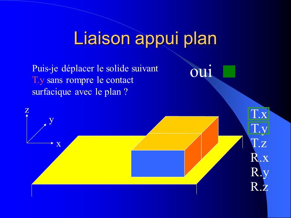 Liaison appui plan x y z Puis-je déplacer le solide suivant T.y sans rompre le contact surfacique avec le plan ? T.x T.y T.z R.x R.y R.z