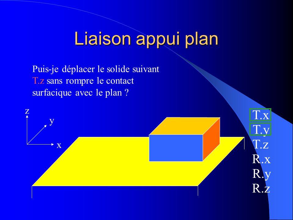 Liaison appui plan x y z Puis-je déplacer le solide suivant T.y sans rompre le contact surfacique avec le plan ? T.x T.y T.z R.x R.y R.z oui