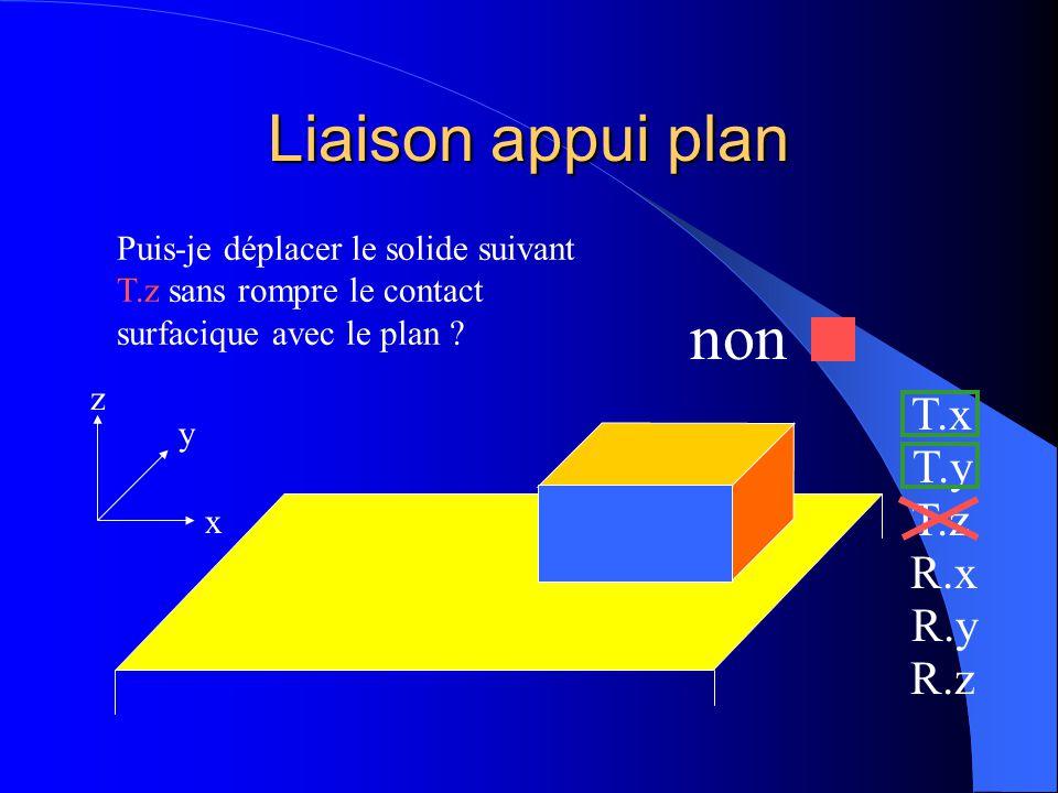 Liaison appui plan x y z Puis-je déplacer le solide suivant T.z sans rompre le contact surfacique avec le plan ? T.x T.y T.z R.x R.y R.z