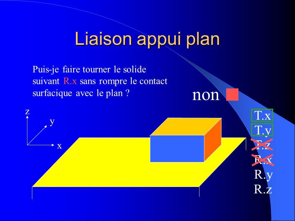 Liaison appui plan x y z Puis-je faire tourner le solide suivant R.x sans rompre le contact surfacique avec le plan ? T.x T.y T.z R.x R.y R.z