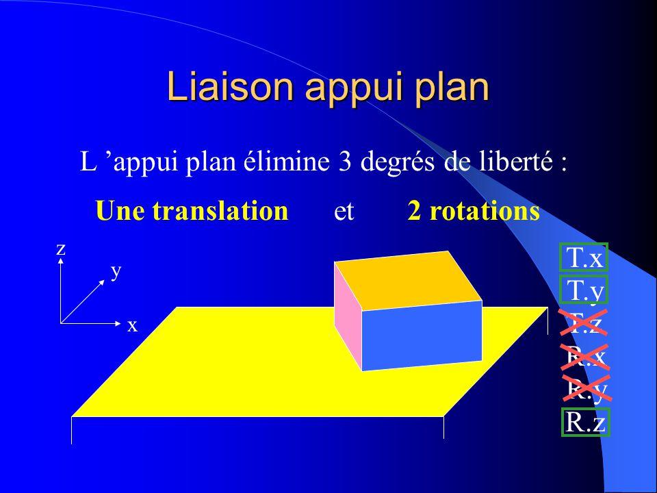 Liaison appui plan x y z Puis-je faire tourner le solide suivant R.z sans rompre le contact surfacique avec le plan ? T.x T.y T.z R.x R.y R.z oui