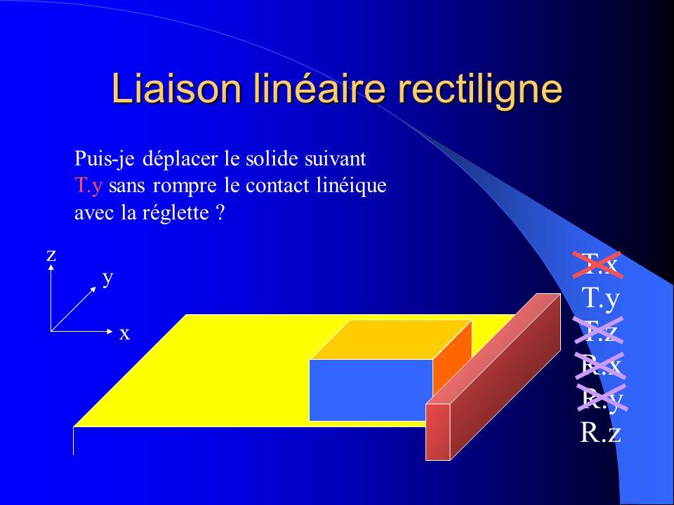 Liaison linéaire rectiligne x y z T.x T.y T.z R.x R.y R.z Puis-je déplacer le solide suivant T.x sans rompre le contact linéique* avec la réglette ? *
