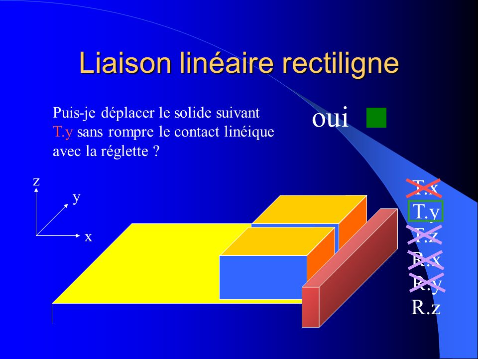 Liaison linéaire rectiligne x y z T.x T.y T.z R.x R.y R.z Puis-je déplacer le solide suivant T.y sans rompre le contact linéique avec la réglette ?