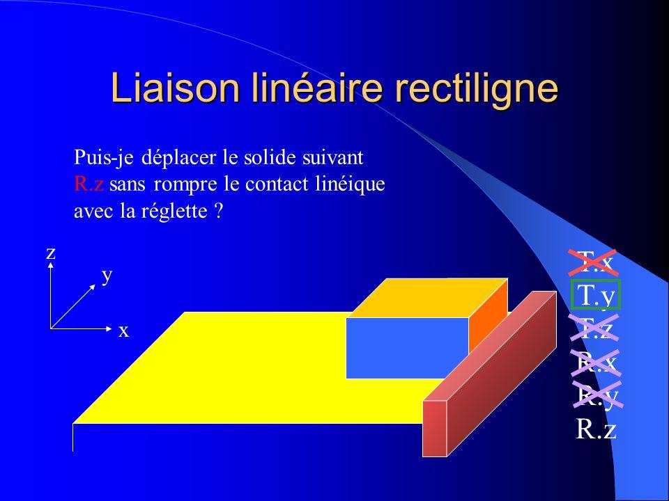 Liaison linéaire rectiligne x y z T.x T.y T.z R.x R.y R.z Puis-je déplacer le solide suivant T.y sans rompre le contact linéique avec la réglette ? ou