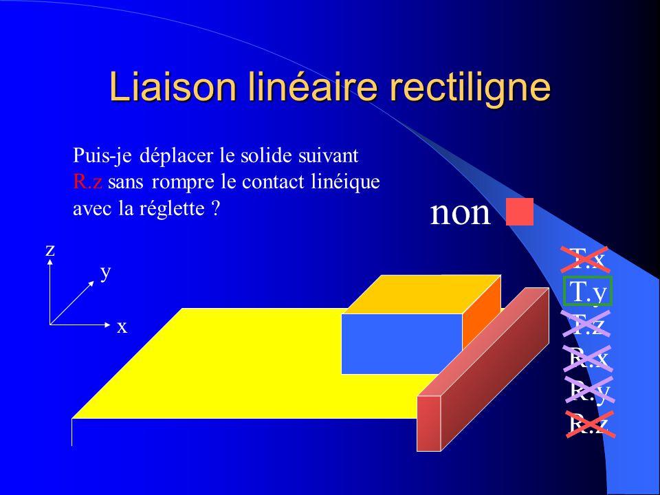 Liaison linéaire rectiligne x y z T.x T.y T.z R.x R.y R.z Puis-je déplacer le solide suivant R.z sans rompre le contact linéique avec la réglette ?