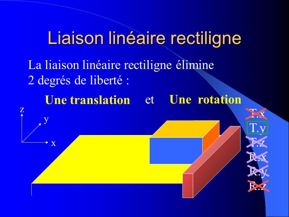 Liaison linéaire rectiligne x y z T.x T.y T.z R.x R.y R.z Puis-je déplacer le solide suivant R.z sans rompre le contact linéique avec la réglette ? no