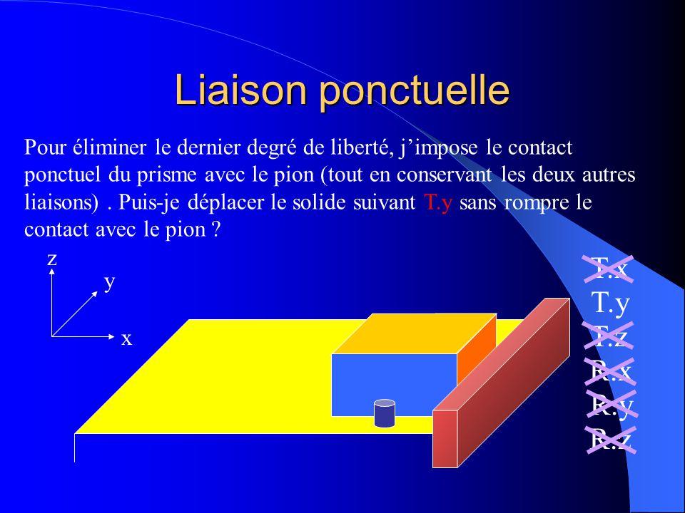 Liaison linéaire rectiligne x y z T.x T.y T.z R.x R.y R.z La liaison linéaire rectiligne élimine 2 degrés de liberté : Une translation etUne rotation