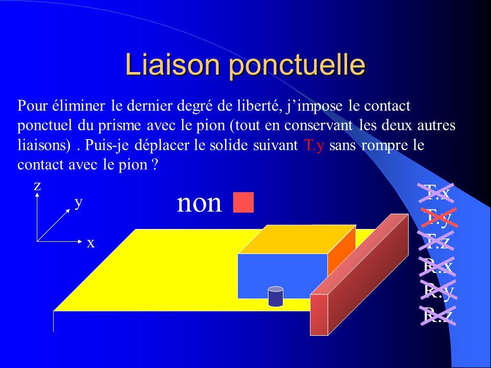 Liaison ponctuelle x y z T.x T.y T.z R.x R.y R.z Pour éliminer le dernier degré de liberté, j'impose le contact ponctuel du prisme avec le pion (tout