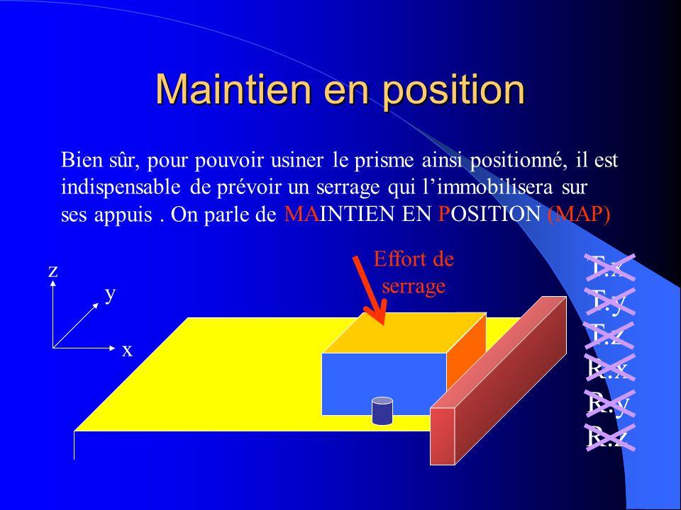 Bilan sur l'isostatisme des pièces prismatiques x y z T.x T.y T.z R.x R.y R.z Ainsi, en respectant ces 3 liaisons, on peut reproduire à tout instant c