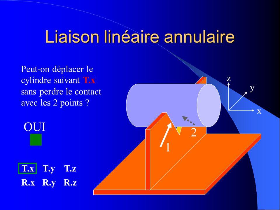 Liaison linéaire annulaire 1 2 x y z Peut-on déplacer le cylindre suivant T.x sans perdre le contact avec les 2 points ? T.xT.yT.z R.xR.yR.z