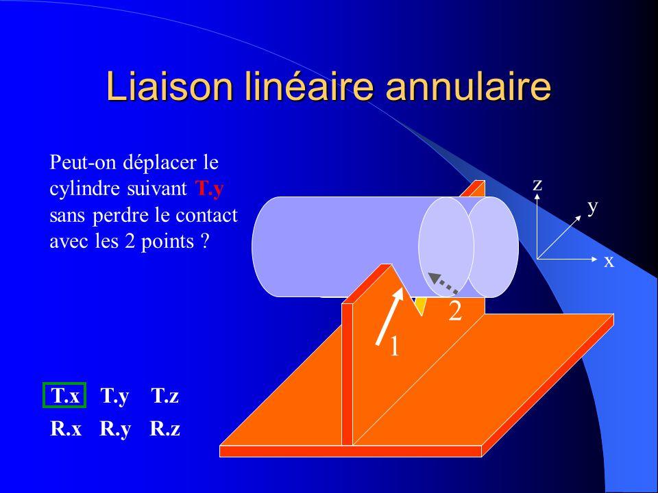 Liaison linéaire annulaire 1 2 x y z Peut-on déplacer le cylindre suivant T.x sans perdre le contact avec les 2 points ? OUI T.xT.yT.z R.xR.yR.z