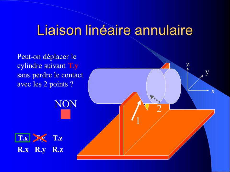 Liaison linéaire annulaire 1 2 x y z Peut-on déplacer le cylindre suivant T.y sans perdre le contact avec les 2 points ? T.xT.yT.z R.xR.yR.z