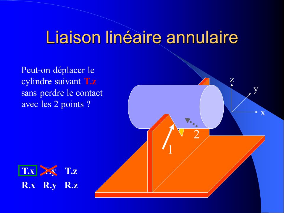 Liaison linéaire annulaire 1 2 x y z Peut-on déplacer le cylindre suivant T.y sans perdre le contact avec les 2 points ? T.xT.yT.z R.xR.yR.z NON