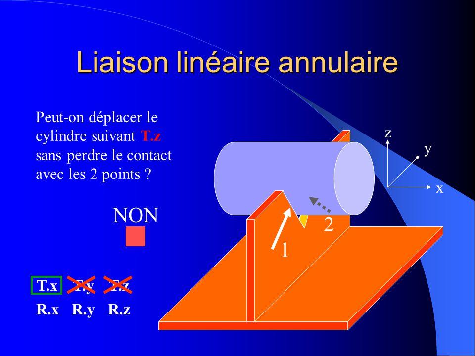 Liaison linéaire annulaire 1 2 x y z Peut-on déplacer le cylindre suivant T.z sans perdre le contact avec les 2 points ? T.xT.yT.z R.xR.yR.z