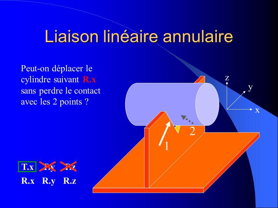 Liaison linéaire annulaire 1 2 x y z Peut-on déplacer le cylindre suivant T.z sans perdre le contact avec les 2 points ? NON T.xT.yT.z R.xR.yR.z