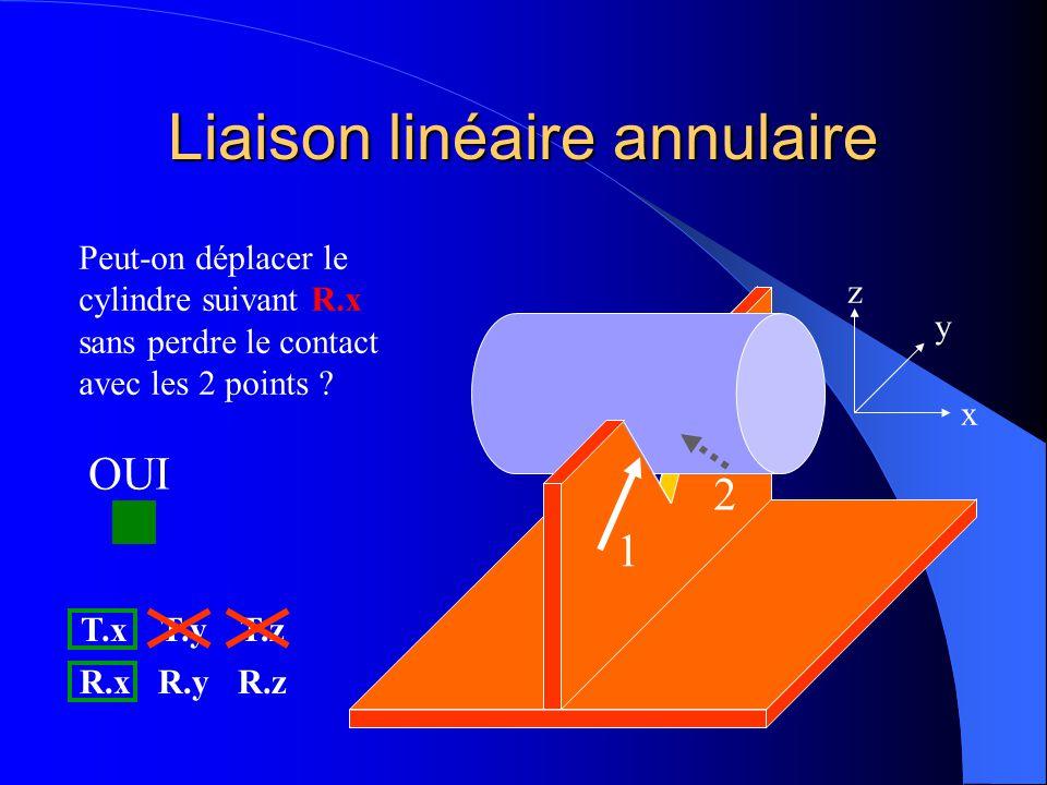 Liaison linéaire annulaire 1 2 x y z Peut-on déplacer le cylindre suivant R.x sans perdre le contact avec les 2 points ? T.xT.yT.z R.xR.yR.z