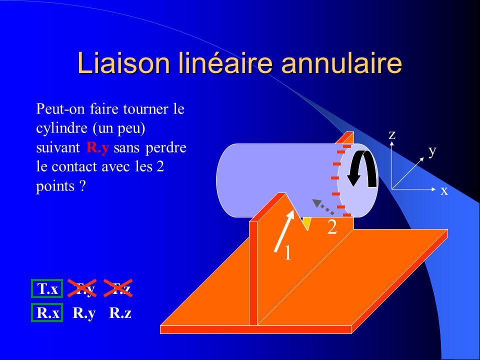 Liaison linéaire annulaire 1 2 x y z Peut-on déplacer le cylindre suivant R.x sans perdre le contact avec les 2 points ? OUI T.xT.yT.z R.xR.yR.z
