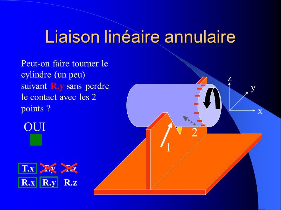 Liaison linéaire annulaire 1 2 x y z Peut-on faire tourner le cylindre (un peu) suivant R.y sans perdre le contact avec les 2 points ? T.xT.yT.z R.xR.