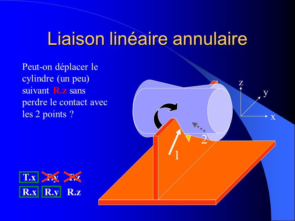 Liaison linéaire annulaire 1 2 x y z Peut-on faire tourner le cylindre (un peu) suivant R.y sans perdre le contact avec les 2 points ? OUI T.xT.yT.z R