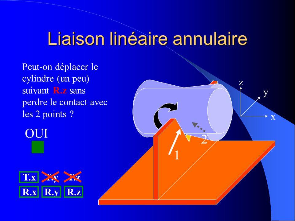 Liaison linéaire annulaire 1 2 x y z Peut-on déplacer le cylindre (un peu) suivant R.z sans perdre le contact avec les 2 points ? T.xT.yT.z R.xR.yR.z