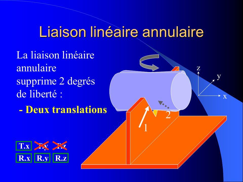 Liaison linéaire annulaire 1 2 x y z Peut-on déplacer le cylindre (un peu) suivant R.z sans perdre le contact avec les 2 points ? OUI T.xT.yT.z R.xR.y