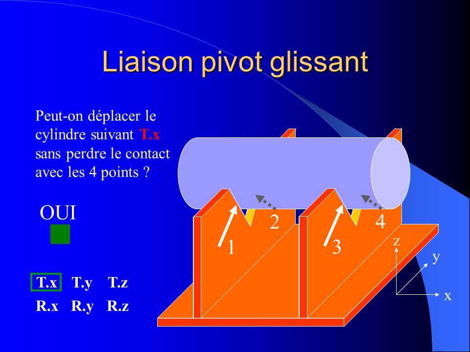 Liaison pivot glissant Peut-on déplacer le cylindre suivant T.x sans perdre le contact avec les 4 points ? T.xT.yT.z R.xR.yR.z 2 4 1 3 x y z
