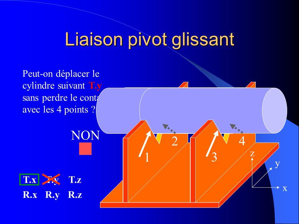 Liaison pivot glissant Peut-on déplacer le cylindre suivant T.y sans perdre le contact avec les 4 points ? T.xT.yT.z R.xR.yR.z 2 4 1 3 x y z