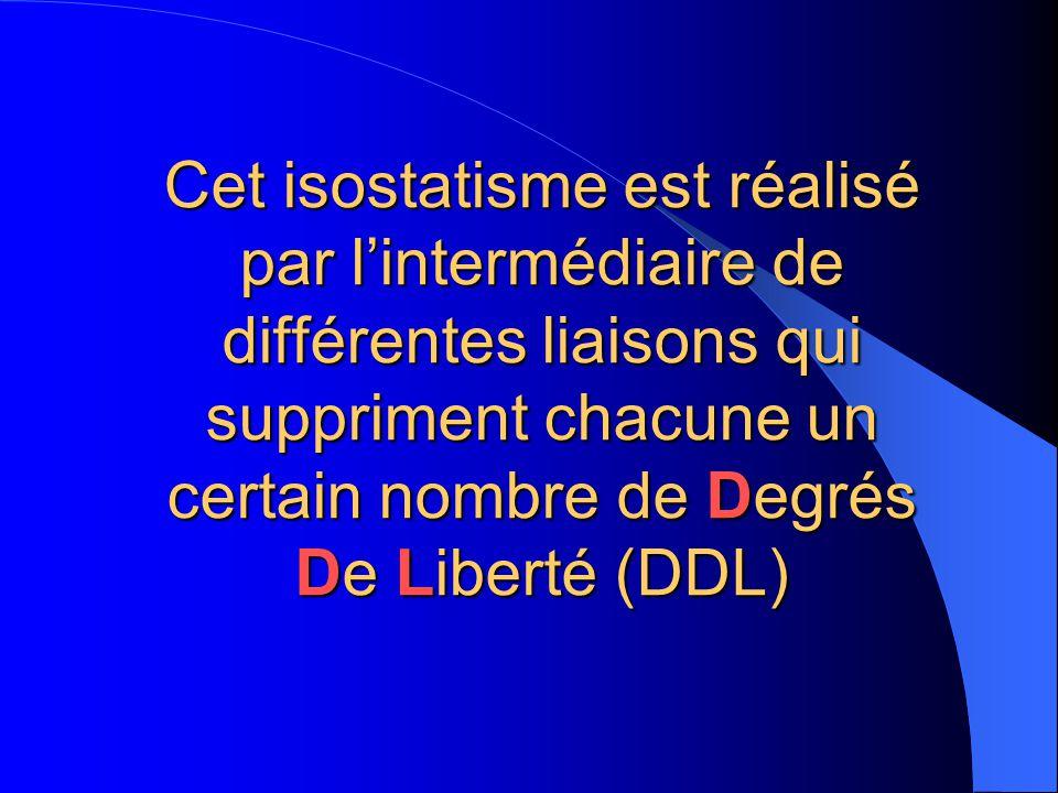 On parle d'isostatisme : Égale Position Lorsqu'une pièce est en mise en position isostatique, tous ses degrés de liberté sont supprimés