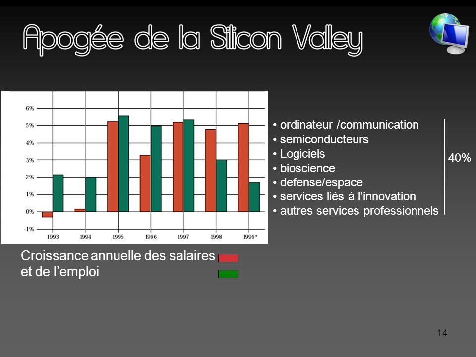 14 Croissance annuelle des salaires et de l'emploi ordinateur /communication semiconducteurs Logiciels bioscience defense/espace services liés à l'innovation autres services professionnels 40%