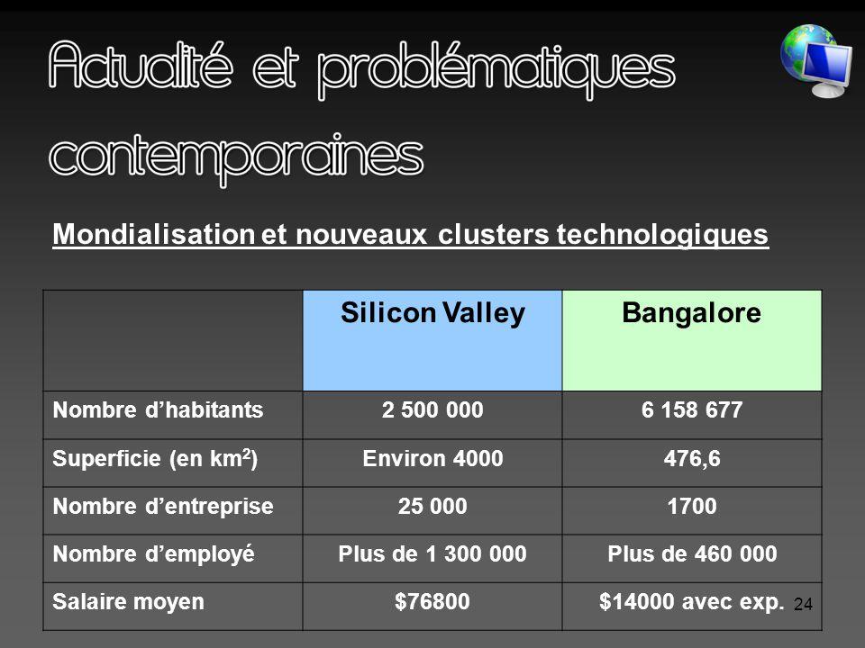 24 Silicon ValleyBangalore Nombre d'habitants2 500 0006 158 677 Superficie (en km 2 )Environ 4000476,6 Nombre d'entreprise25 0001700 Nombre d'employéPlus de 1 300 000Plus de 460 000 Salaire moyen$76800$14000 avec exp.