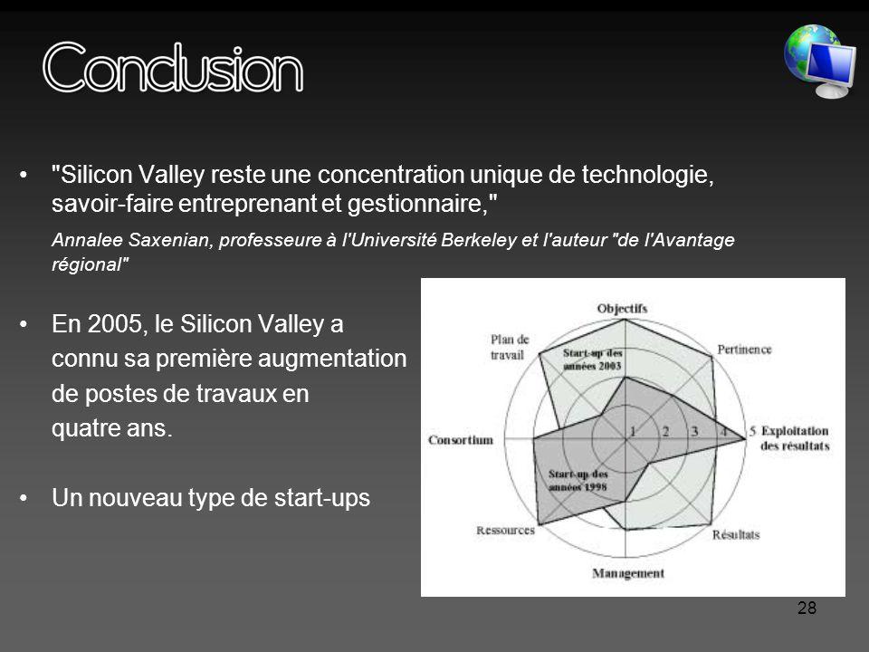 28 Silicon Valley reste une concentration unique de technologie, savoir-faire entreprenant et gestionnaire, Annalee Saxenian, professeure à l Université Berkeley et l auteur de l Avantage régional En 2005, le Silicon Valley a connu sa première augmentation de postes de travaux en quatre ans.