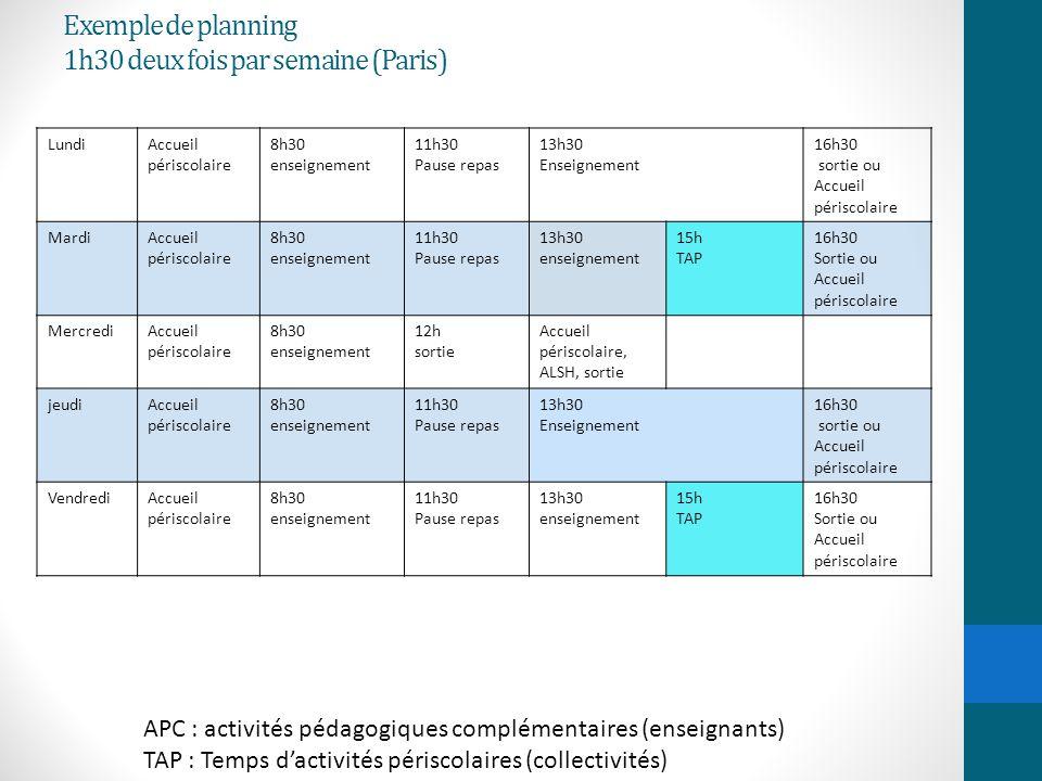 Exemple de planning 1h30 deux fois par semaine (Paris) LundiAccueil périscolaire 8h30 enseignement 11h30 Pause repas 13h30 Enseignement 16h30 sortie o