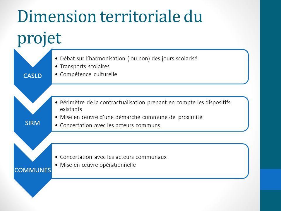 Dimension territoriale du projet CASLD Débat sur l'harmonisation ( ou non) des jours scolarisé Transports scolaires Compétence culturelle SIRM Périmèt