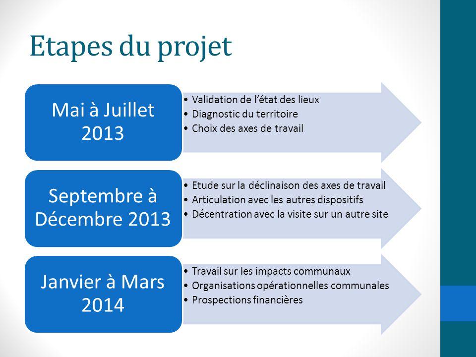Etapes du projet Validation de l'état des lieux Diagnostic du territoire Choix des axes de travail Mai à Juillet 2013 Etude sur la déclinaison des axe