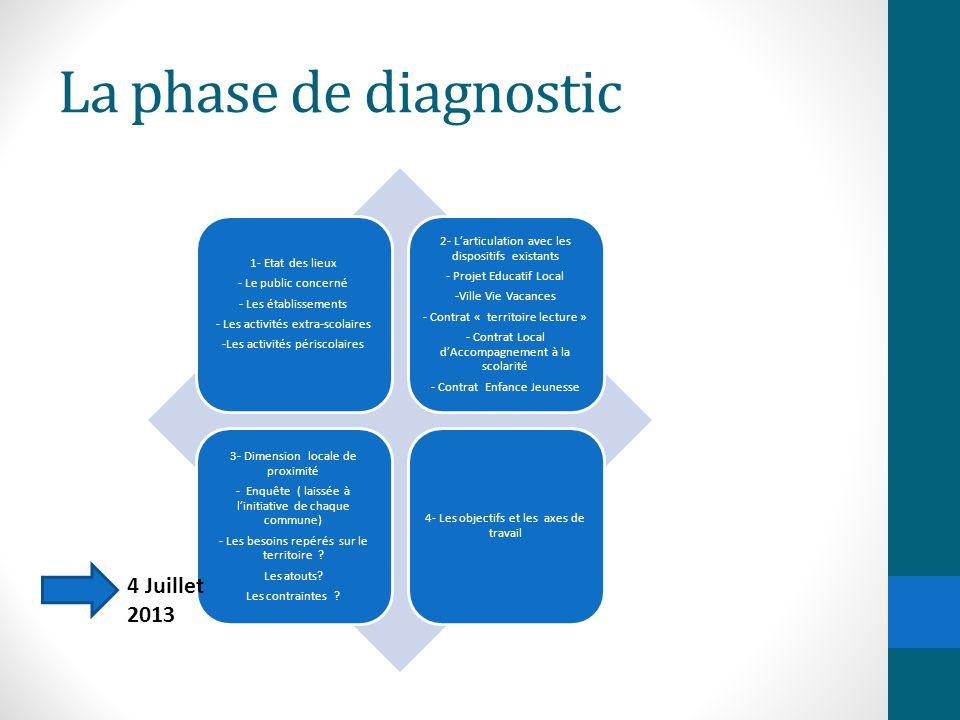 La phase de diagnostic 1- Etat des lieux - Le public concerné - Les établissements - Les activités extra-scolaires -Les activités périscolaires 2- L'a