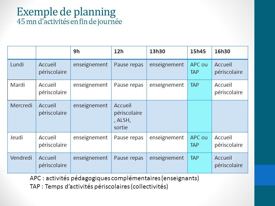 Exemple de planning 45 mn d'activités en fin de journée 9h12h13h3015h4516h30 LundiAccueil périscolaire enseignementPause repasenseignementAPC ou TAP A