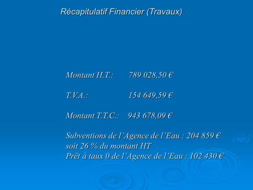 Récapitulatif Financier (Travaux) Montant H.T.: 789 028,50 € T.V.A.: 154 649,59 € Montant T.T.C.: 943 678,09 € Subventions de l'Agence de l'Eau : 204 859 € soit 26 % du montant HT Prêt à taux 0 de l'Agence de l'Eau : 102 430 €