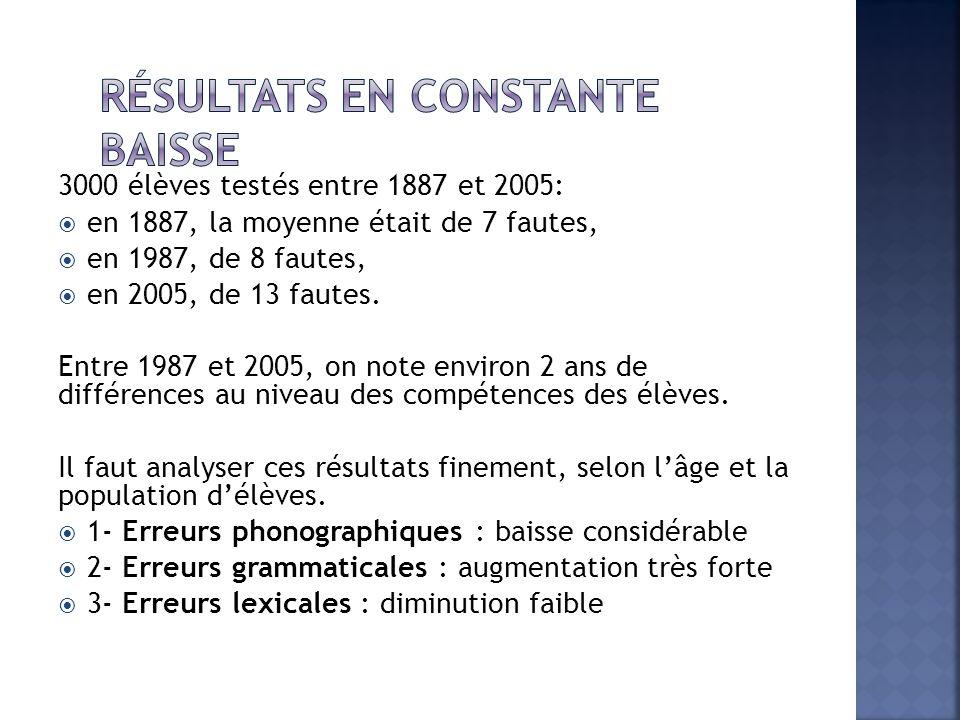 3000 élèves testés entre 1887 et 2005:  en 1887, la moyenne était de 7 fautes,  en 1987, de 8 fautes,  en 2005, de 13 fautes.